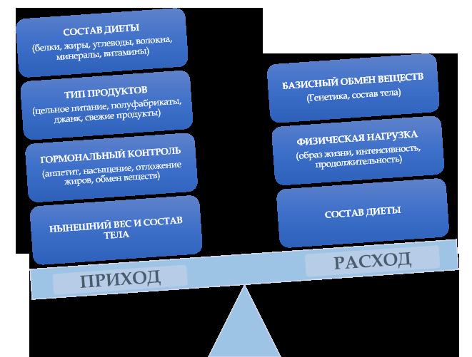 a fogyás erőforrásai korlátozottak)
